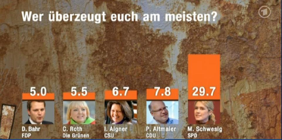 Das Erste Mediathek [ARD] - _Überzeugt uns - Der Politiker-Check_ - Die komplette Sendung - Video zur Sendung Überzeugt uns! Der Politiker-Check - Montag, 26.08.2013-1